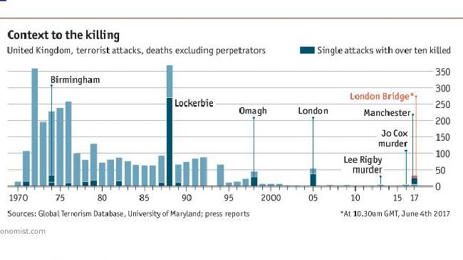 deaths by terrorism
